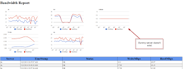 New Scripts Bandwidth Report And Google Charts The Surly
