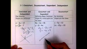 consistent inconsistent dependent independent linear systems mov