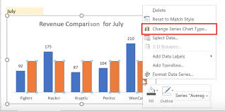 How To Select Series In Excel Chart Dynamic Charts With Drop Down 2 Simple Steps