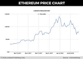 Ethereum Price Forecast Eth Btc Raises Important Question