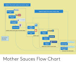 Flow Chart Youtube