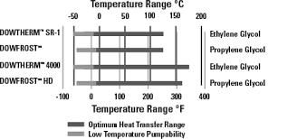 Glycol Based Fluids Fluidfile Heat Transfer Fluids