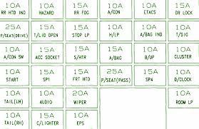 2002 kia optima fuse box diagram circuit wiring diagrams 1995 dodge neon fuse box map at 1995 Dodge Neon Fuse Box Wiring Diagram