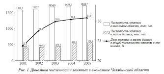 Роль малого бизнеса в развитии экономики России Роль малого бизнеса в развитии экономики
