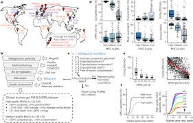 New Insights From Uncultivated Genomes Of The Global Human