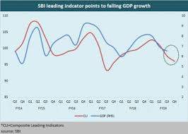 Sbi Chart Chart Of The Day Sbi Leading Indicator Points To Sharp