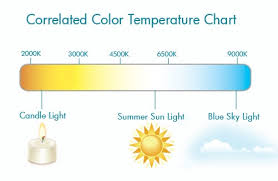 Correlated Color Temperature Chart Correlated Color Temperature Cct Chart