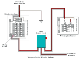 generator transfer panel wiring diagram wire center co connect to electric switch p