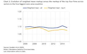 Eib Organisation Chart Peter Praet Market Power A Complex Reality
