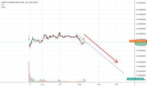 Page 6 Ideas And Forecasts On Uber Technologies Inc Nyse