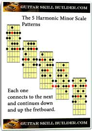 How To Read Guitar Scale Charts Harmonic Minor Scale Guitar Lesson