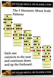 Guitar Scale Finger Chart Harmonic Minor Scale Guitar Lesson