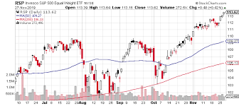 James Picerno Blog Off The Charts Extreme Moves In Etfs