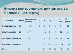МОУ ООШ № Анализы итоговых контрольных работ по русскому  Анализ работ диктантов