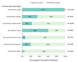 Procedures To Treat Benign Uterine Fibroids In Hospital