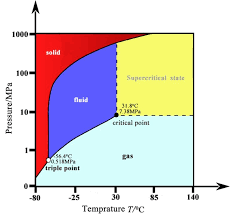 Co2 Phase Chart The Phase Transition Diagram Of Carbon Dioxide Download