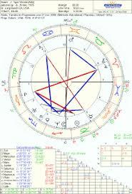 Tiger Woods Astrology Chart Astrology Love Do Tiger Woods And Elin Nordegren Match