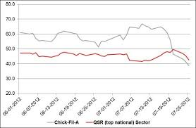 Chick Fil A Chart Chick Fil As Brand Image Suffers In Wake Of Family