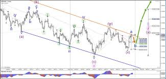 Rising Wedge Chart Pattern Eur Usd Rising Wedge Pattern In Abc Zigzag Pattern Action
