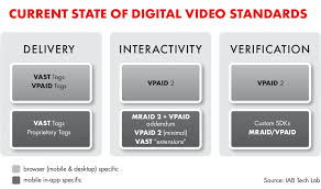 this table covers the three key use cases in video advertising delivery of video ads interactivity and verification across mobile in app and browser