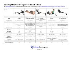 Elliptical Comparison Chart Rowing Machine Comparison Chart 2019
