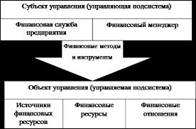 Реферат Совершенствование финансового планирования на предприятии  Рис 1 Общая схема финансового менеджмента