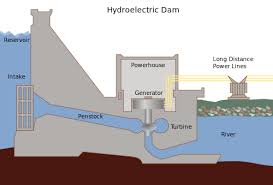 hydroelectric generator diagram. Figure 2:Hydroelectric Dam Cross-section Diagram ( Click On Image To View  Full Size ) Hydroelectric Generator R