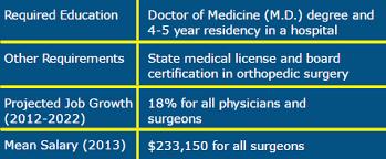 orthopedic surgeon job requirements orthopedic surgeon description