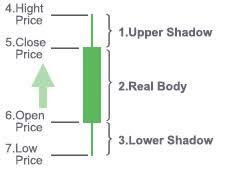 Stock Chart Japanese Candlesticks Information