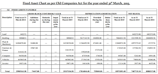 Fixed Asset Depreciation Schedule Schedule Ii To Companies Act 2013 Practical Approach Accounting
