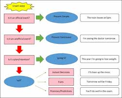 Flow Chart Based On Tenses Study Zebra Not Everything Is Black And White