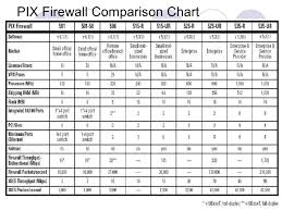 Internetworking With Pix Firewall