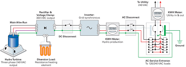 hydroelectric generator diagram. No Batteries Required | Home Power Magazine On 3 Phase Generator  Connectors, Wiring Phase Hydro Generator Wiring Diagram Hydroelectric Diagram
