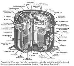 refrigerator compressor. compressor discharge tube. . refrigerator e