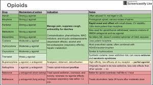 Benzo Strength Comparison Chart 43 Clean Benzodiazepine Metabolism Chart