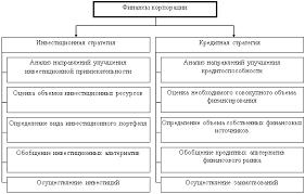 Экономика Сущность инвестиционной стратегии Реферат Учил Нет  Рис 1 1 Финансовая стратегия корпорации