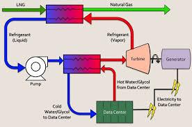 natural gas air conditioner. TeraCool LNG Data Center Free Cooling Natural Gas Air Conditioner R