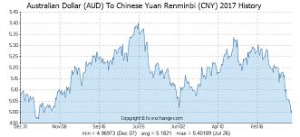 Australian Dollar Aud To Chinese Yuan Renminbi Cny History
