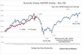 What Else Do Trade War Loving Presidents Trump Hoover