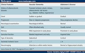 Types Of Dementia Chart Clinical Differences Among Four Common Dementia Syndromes