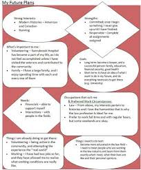 career plan essay career plan