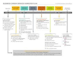 handouts school of business business career services semester plan what should you be doing right now