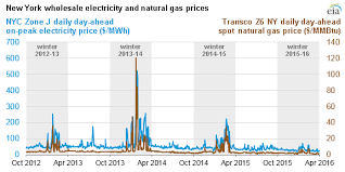 Natural Gas Price Chart 2014 Mild Weather Ample Natural Gas Supply Curb Northeast Winter