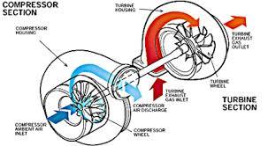 Turbocharger Engine Diagram Turbocharged Engine Diagram