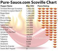 Trinidad Scorpion Scoville Chart Scovillezone Scoville Scale With The Trinidad Scorpion The