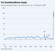 Fed Money Supply Chart Get Ready For Inflation And Higher Interest Rates Wsj