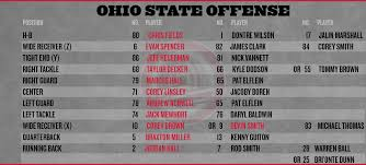 Ohio State Football Cal Depth Chart Land Grant Holy Land