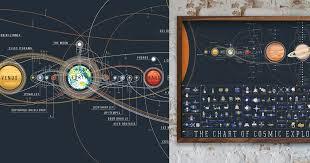 Chart Of Cosmic Exploration The Chart Of Cosmic Exploration Elegantly Details 56 Years