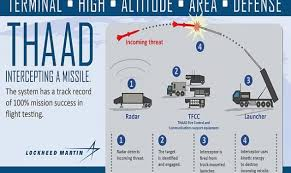 Image result for THAAD Saudi images