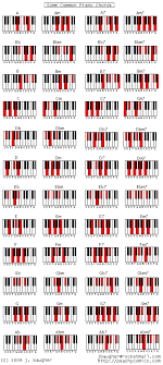 Am7 Piano Chord Chart How Learning Piano Can Be Fun For Kids Chart Of Piano Chords